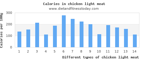 chicken light meat vitamin c per 100g