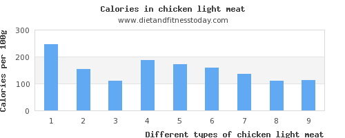 chicken light meat vitamin e per 100g