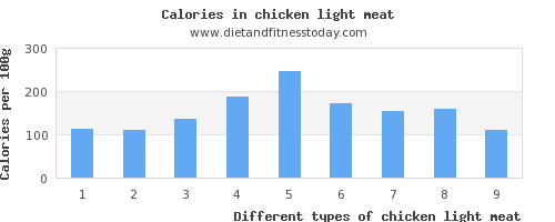 chicken light meat vitamin k per 100g