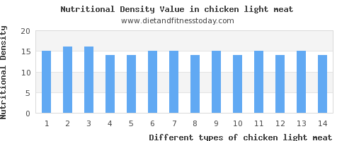 chicken light meat water per 100g
