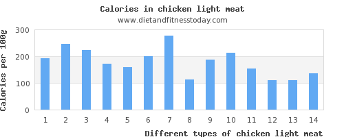chicken light meat zinc per 100g