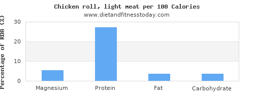 magnesium and nutrition facts in chicken per 100 calories