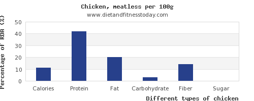 nutritional value and nutrition facts in chicken per 100g
