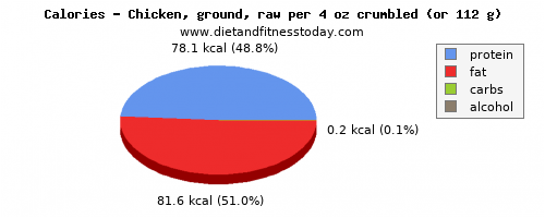 potassium, calories and nutritional content in chicken
