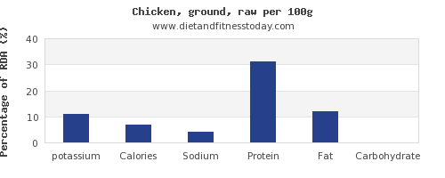 potassium and nutrition facts in chicken per 100g