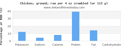 potassium and nutritional content in chicken