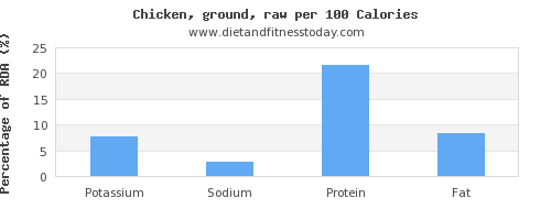 potassium and nutrition facts in chicken per 100 calories