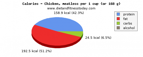 protein, calories and nutritional content in chicken