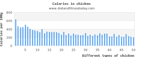chicken saturated fat per 100g