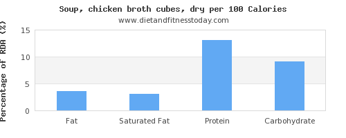 fat and nutrition facts in chicken soup per 100 calories