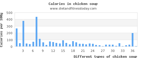 chicken soup sugar per 100g