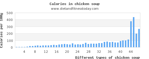 chicken soup water per 100g