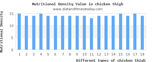 chicken thigh cholesterol per 100g