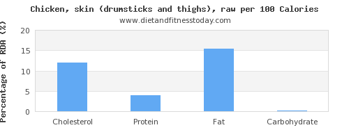 cholesterol and nutrition facts in chicken thigh per 100 calories