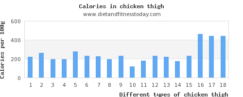 chicken thigh copper per 100g