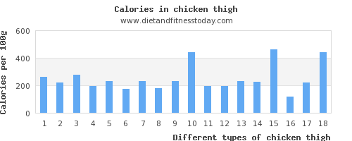 chicken thigh iron per 100g
