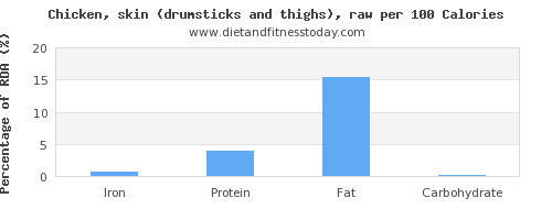 iron and nutrition facts in chicken thigh per 100 calories