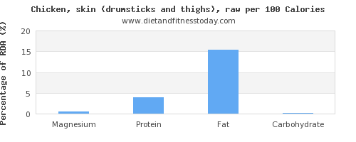 magnesium and nutrition facts in chicken thigh per 100 calories