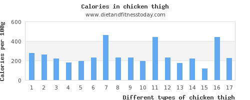 chicken thigh manganese per 100g