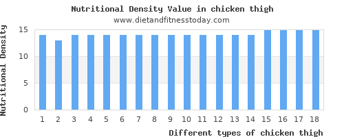 chicken thigh monounsaturated fat per 100g
