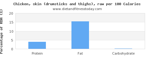 monounsaturated fat and nutrition facts in chicken thigh per 100 calories