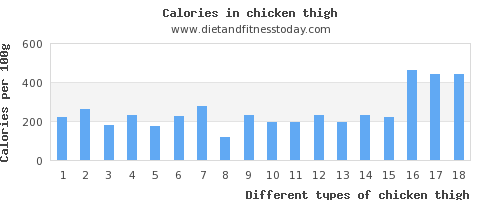 chicken thigh niacin per 100g