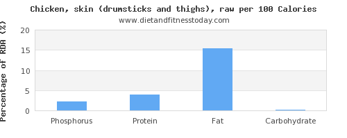 phosphorus and nutrition facts in chicken thigh per 100 calories