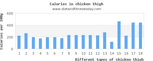chicken thigh protein per 100g