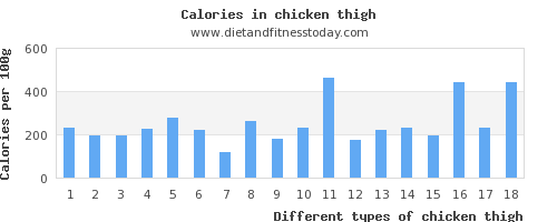 chicken thigh sodium per 100g