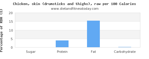 sugar and nutrition facts in chicken thigh per 100 calories