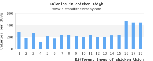 chicken thigh thiamine per 100g
