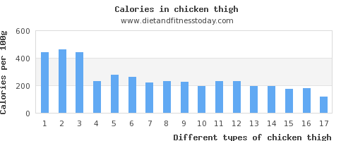 chicken thigh vitamin a per 100g
