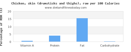 vitamin a and nutrition facts in chicken thigh per 100 calories