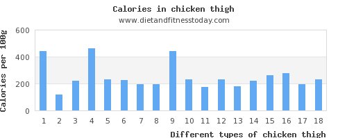 chicken thigh vitamin b12 per 100g