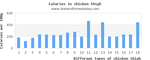 chicken thigh vitamin b6 per 100g