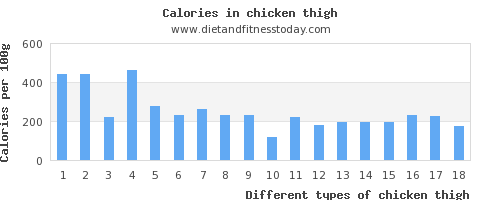 chicken thigh vitamin c per 100g