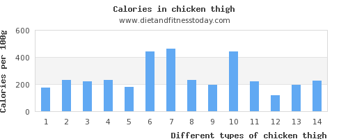 chicken thigh vitamin d per 100g
