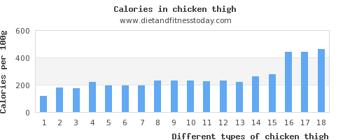 chicken thigh water per 100g