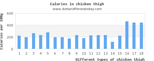 chicken thigh zinc per 100g