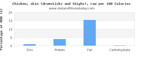 zinc and nutrition facts in chicken thigh per 100 calories