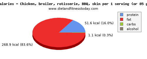 vitamin b6, calories and nutritional content in chicken