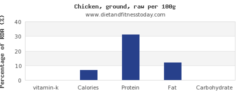 vitamin k and nutrition facts in chicken per 100g