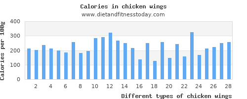 chicken wings aspartic acid per 100g