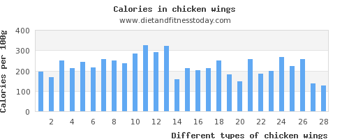 chicken wings iron per 100g