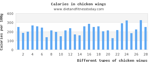 chicken wings phosphorus per 100g