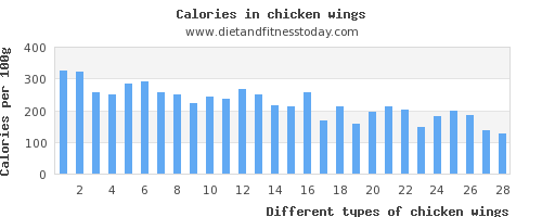 chicken wings polyunsaturated fat per 100g