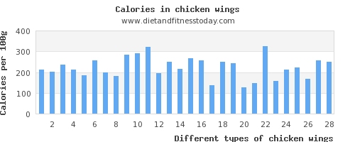 chicken wings protein per 100g