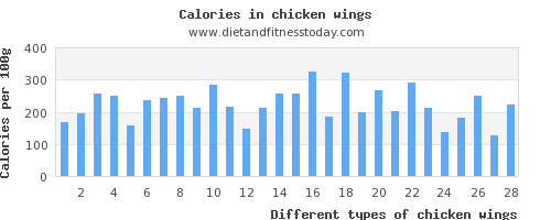 chicken wings riboflavin per 100g