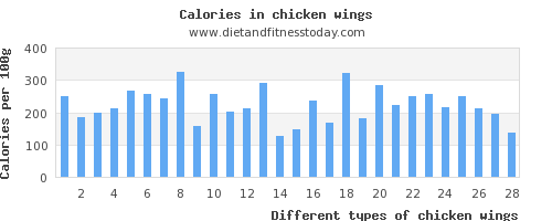 chicken wings sodium per 100g