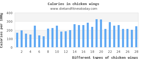 chicken wings vitamin c per 100g
